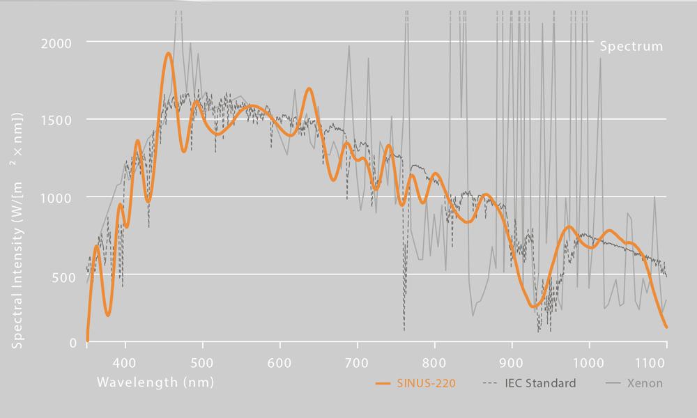 Sinus 220 spectrum