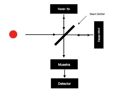 interferometro FTIR Instrumentación