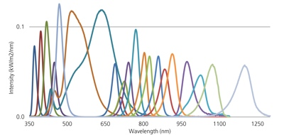 Colores LED del simulador Wavelabs